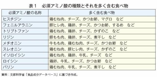 表1 必須アミノ酸の種類とそれを多く含む食べ物