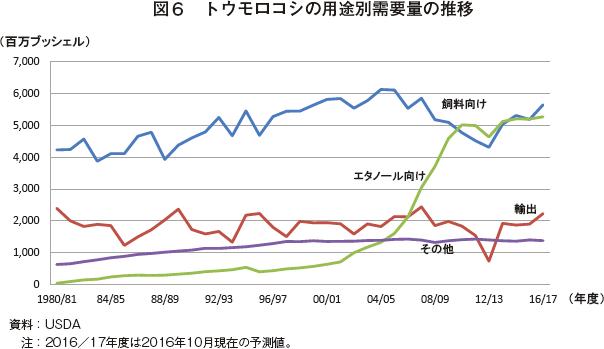 図6 トウモロコシの用途別需要量の推移