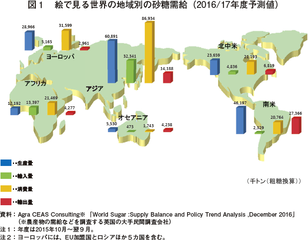 1. 世界の砂糖需給(2016年12月時点予測)|農畜産業振興機構