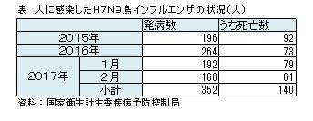 2016 数 インフルエンザ 死亡