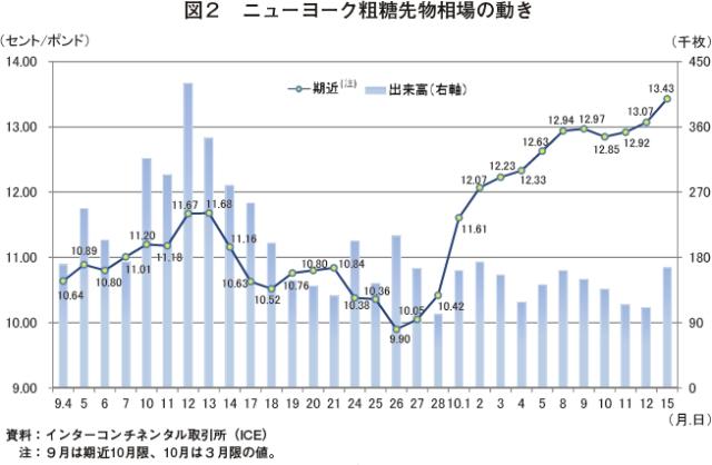 2. 国際価格の動向|農畜産業振...