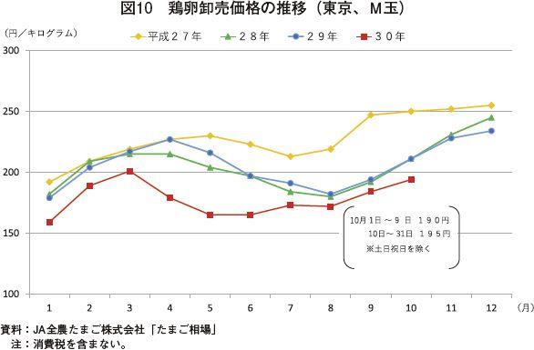 鶏卵相場、伸び幅は低調も、上昇|農畜産業振興機構