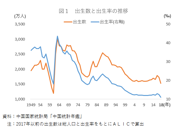 2018年の出生数は減るも、育児用粉乳輸入量は過去最大(中国)|農畜 ...