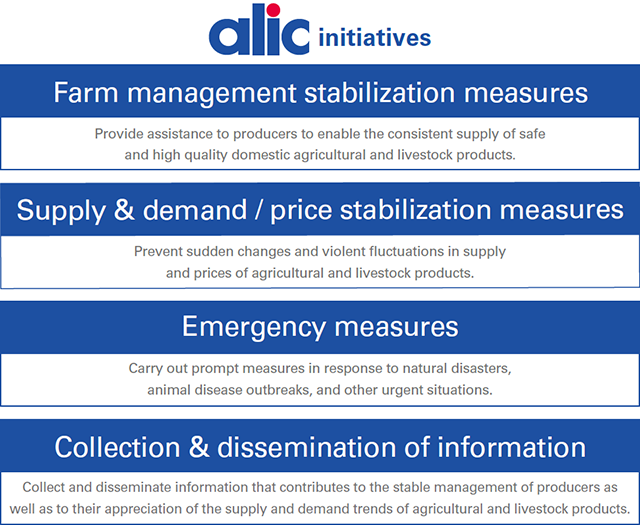 Farm management stabilization measures, Supply&demand / price stabilization measures, Emergency measures, Collection & dissemination of information