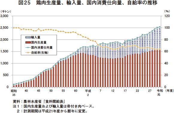 自給 率 食料 日本 食料自給率が38%に激減した日本「なぜ飢餓発生しない?」不思議がる中国